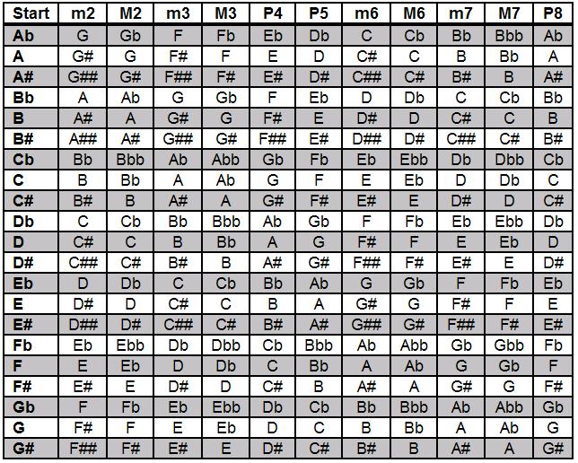 Intervals Chart